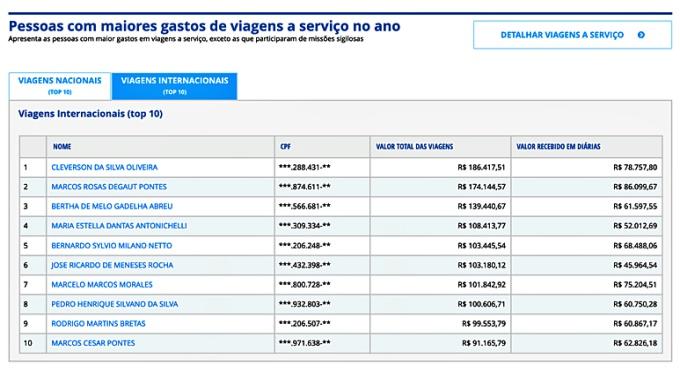 Secretário Bolsonaro viaja vezes bate recorde uso verba passagens